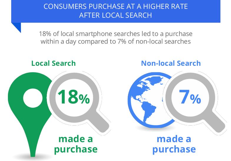 Google Mi Negocio - Porcentaje de compra tras consulta - Coworking Santiago